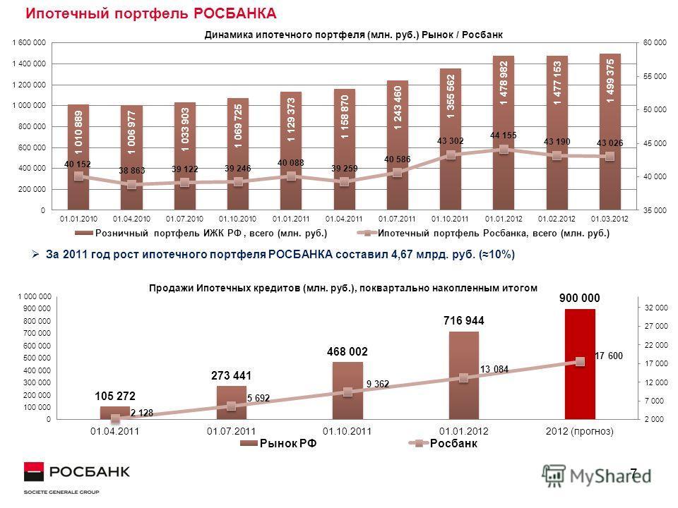 7 Ипотечный портфель РОСБАНКА За 2011 год рост ипотечного портфеля РОСБАНКА составил 4,67 млрд. руб. (10%)
