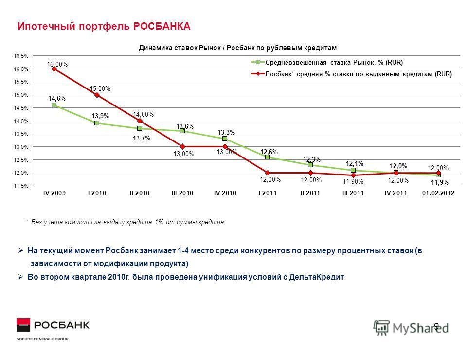 9 Ипотечный портфель РОСБАНКА На текущий момент Росбанк занимает 1-4 место среди конкурентов по размеру процентных ставок (в зависимости от модификации продукта) Во втором квартале 2010г. была проведена унификация условий с ДельтаКредит * Без учета к