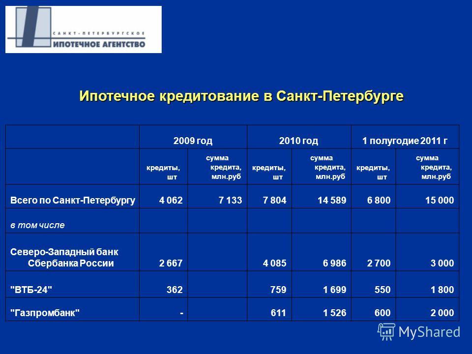 2009 год2010 год1 полугодие 2011 г кредиты, шт сумма кредита, млн.руб кредиты, шт сумма кредита, млн.руб кредиты, шт сумма кредита, млн.руб Всего по Санкт-Петербургу4 0627 1337 80414 5896 80015 000 в том числе Северо-Западный банк Сбербанка России2 6