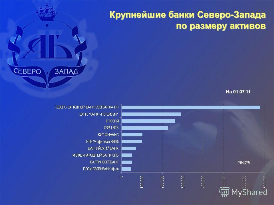 Крупнейшие банки Северо-Запада по размеру активов На 01.07.11