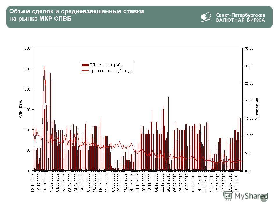 15 Объем сделок и средневзвешенные ставки на рынке МКР СПВБ