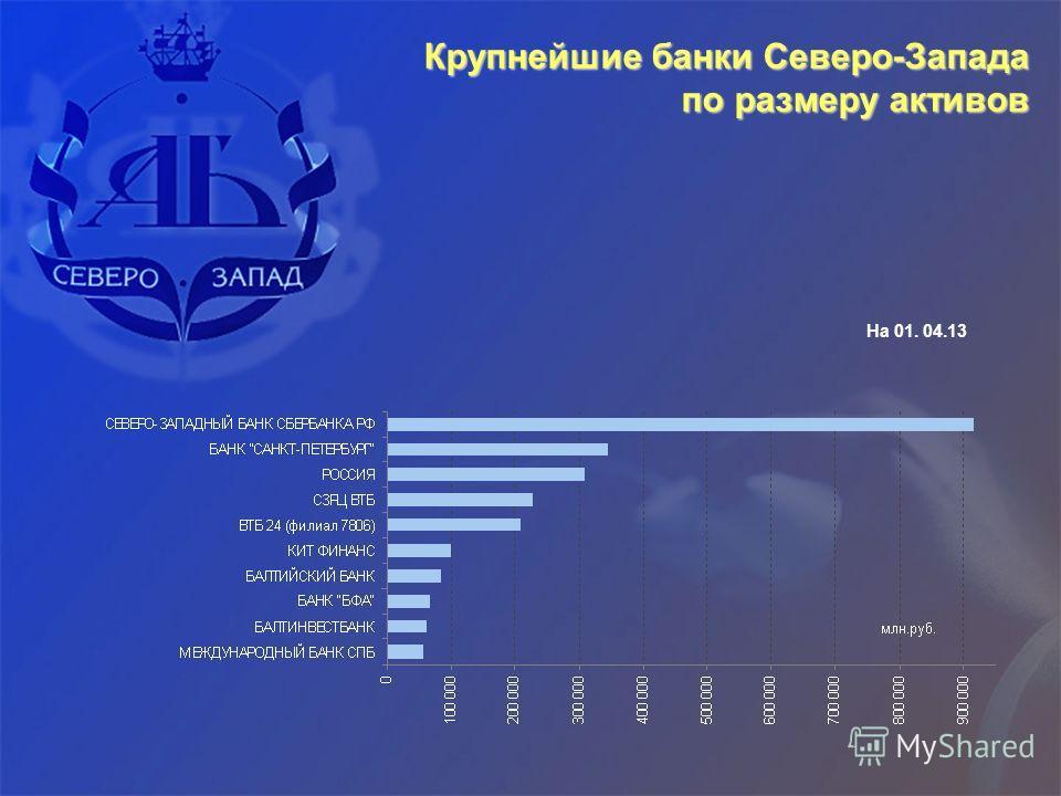 Крупнейшие банки Северо-Запада по размеру активов На 01. 04.13