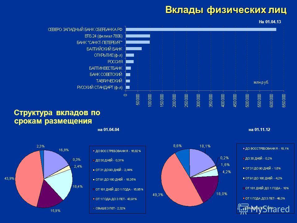 Вклады физических лиц Структура вкладов по срокам размещения на 01.04.04 на 01.11.12 На 01.04.13