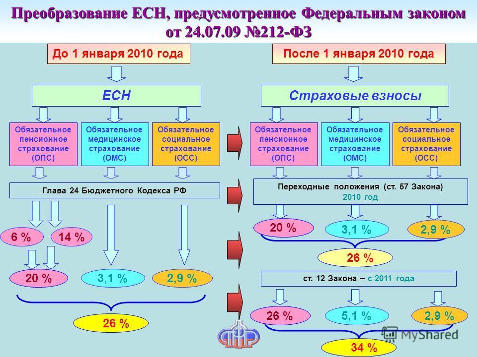 Преобразование ЕСН, предусмотренное Федеральным законом от 24.07.09 212-ФЗ До 1 января 2010 годаПосле 1 января 2010 года ЕСНСтраховые взносы Переходные положения (ст. 57 Закона) 2010 год ст. 12 Закона – с 2011 года 20 % 26 % 34 % Обязательное пенсион