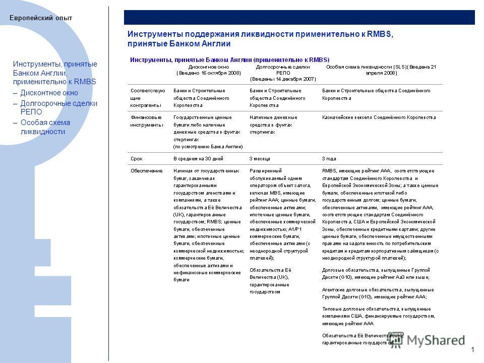 11 Инструменты поддержания ликвидности применительно к RMBS, принятые Банком Англии Европейский опыт Инструменты, принятые Банком Англии, применительно к RMBS –Дисконтное окно –Долгосрочные сделки РЕПО –Особая схема ликвидности 1