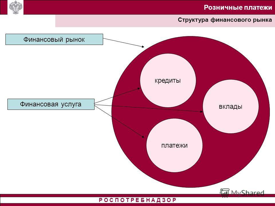 Розничные платежи Структура финансового рынка Р О С П О Т Р Е Б Н А Д З О Р Финансовый рынок кредиты Финансовая услуга платежи вклады