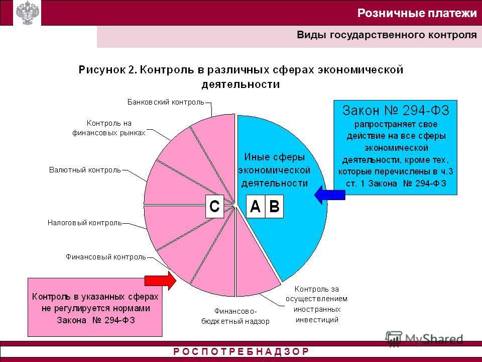 Розничные платежи Виды государственного контроля Р О С П О Т Р Е Б Н А Д З О Р