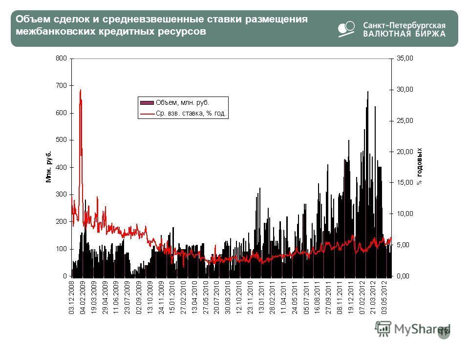 Объем сделок и средневзвешенные ставки размещения межбанковских кредитных ресурсов 17