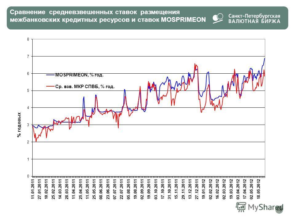 Сравнение средневзвешенных ставок размещения межбанковских кредитных ресурсов и ставок MOSPRIMEON 18