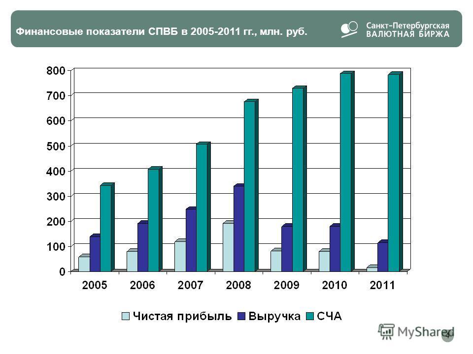 Финансовые показатели СПВБ в 2005-2011 гг., млн. руб. 4