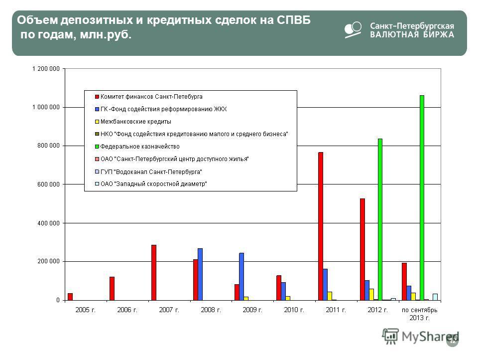 Объем депозитных и кредитных сделок на СПВБ по годам, млн.руб. 12