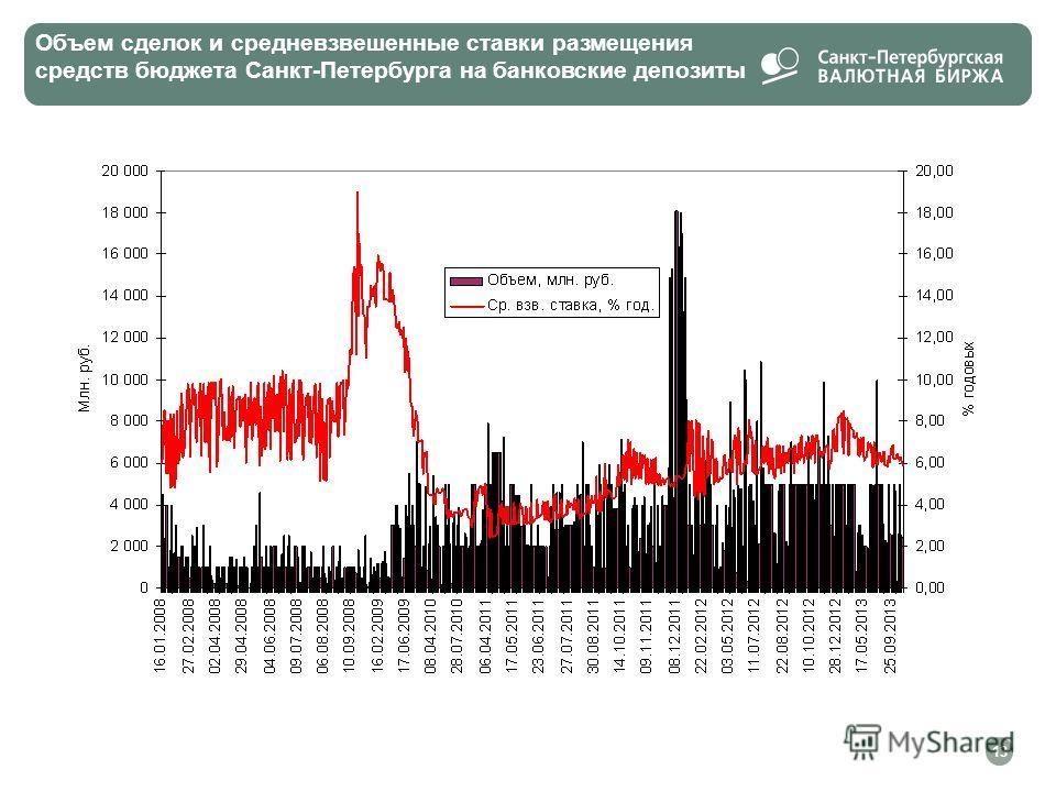 Объем сделок и средневзвешенные ставки размещения средств бюджета Санкт-Петербурга на банковские депозиты 13