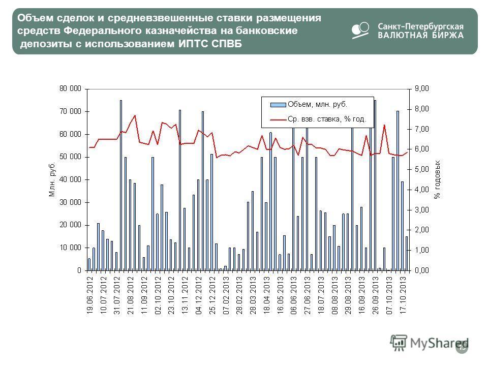 Объем сделок и средневзвешенные ставки размещения средств Федерального казначейства на банковские депозиты с использованием ИПТС СПВБ 15