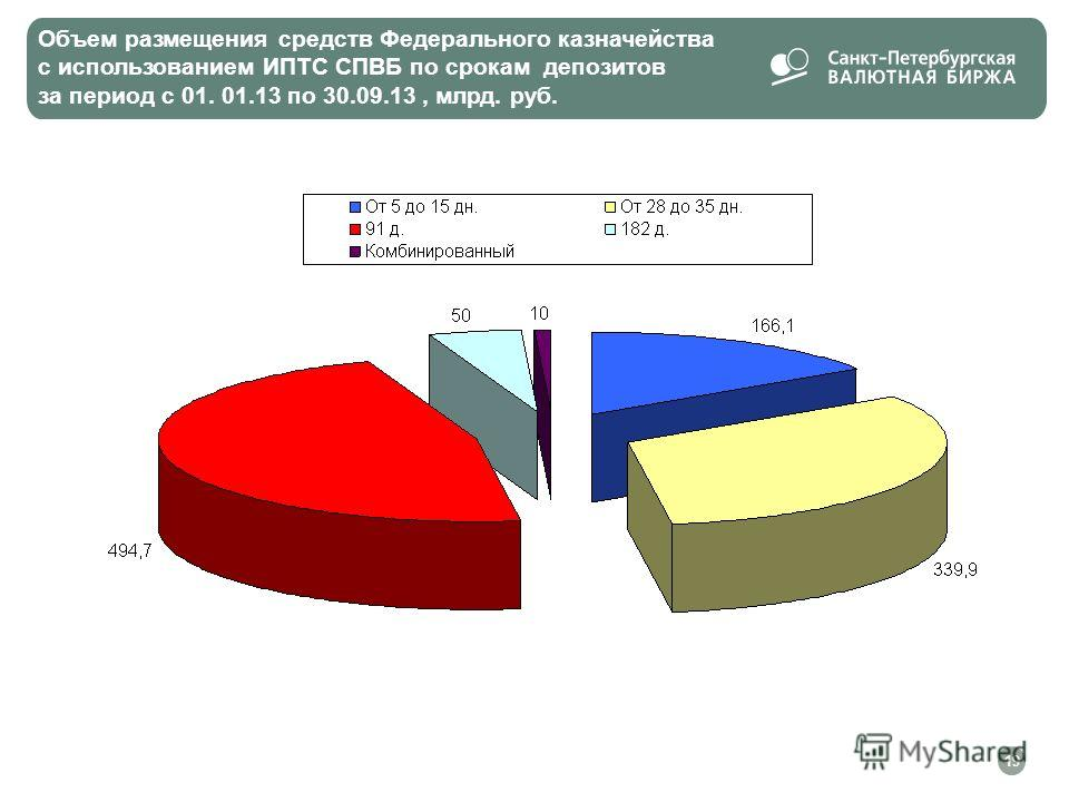Объем размещения средств Федерального казначейства с использованием ИПТС СПВБ по срокам депозитов за период с 01. 01.13 по 30.09.13, млрд. руб. 19