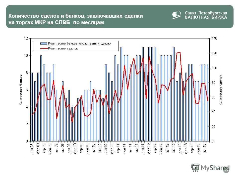 Количество сделок и банков, заключавших сделки на торгах МКР на СПВБ по месяцам 21