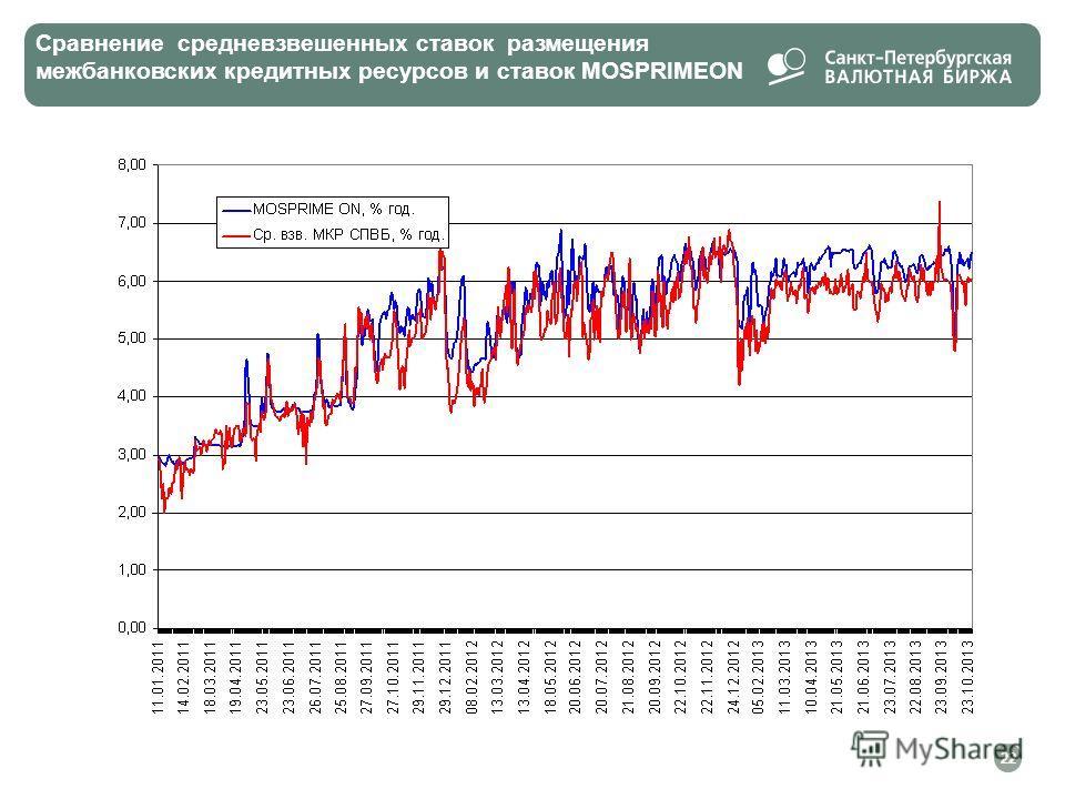 Сравнение средневзвешенных ставок размещения межбанковских кредитных ресурсов и ставок MOSPRIMEON 22