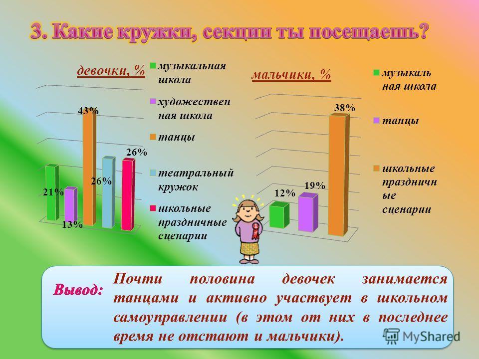 Почти половина девочек занимается танцами и активно участвует в школьном самоуправлении (в этом от них в последнее время не отстают и мальчики).