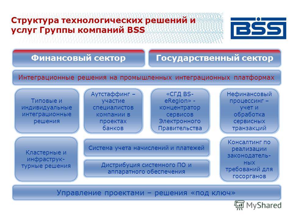 Структура технологических решений и услуг Группы компаний BSS Финансовый секторГосударственный сектор Интеграционные решения на промышленных интеграционных платформах Типовые и индивидуальные интеграционные решения Управление проектами – решения «под