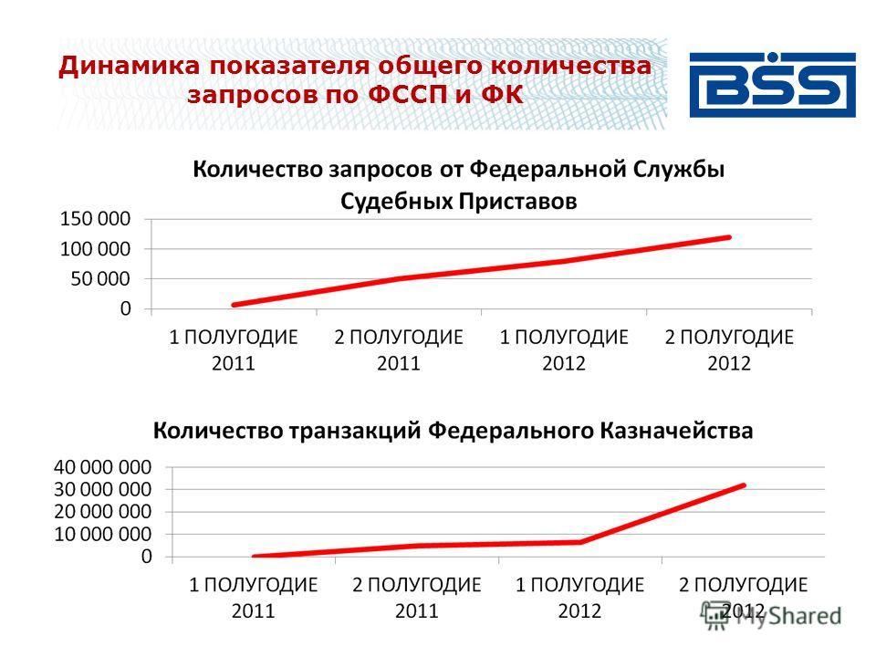 Динамика показателя общего количества запросов по ФССП и ФК