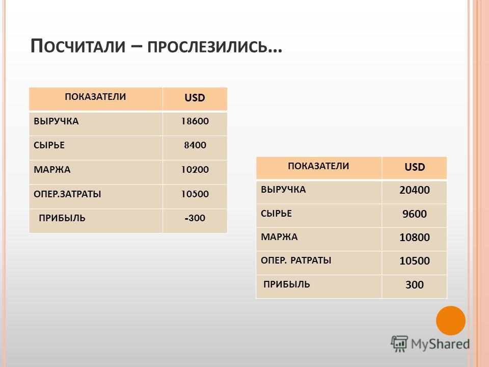 П ОСЧИТАЛИ – ПРОСЛЕЗИЛИСЬ … ПОКАЗАТЕЛИ USD ВЫРУЧКА 18600 СЫРЬЕ 8400 МАРЖА 10200 ОПЕР. ЗАТРАТЫ 10500 ПРИБЫЛЬ -300 ПОКАЗАТЕЛИ USD ВЫРУЧКА 20400 СЫРЬЕ 9600 МАРЖА 10800 ОПЕР. РАТРАТЫ 10500 ПРИБЫЛЬ 300