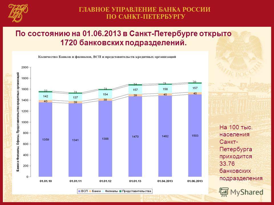 По состоянию на 01.06.2013 в Санкт-Петербурге открыто 1720 банковских подразделений. На 100 тыс. населения Санкт- Петербурга приходится 33.76 банковских подразделения