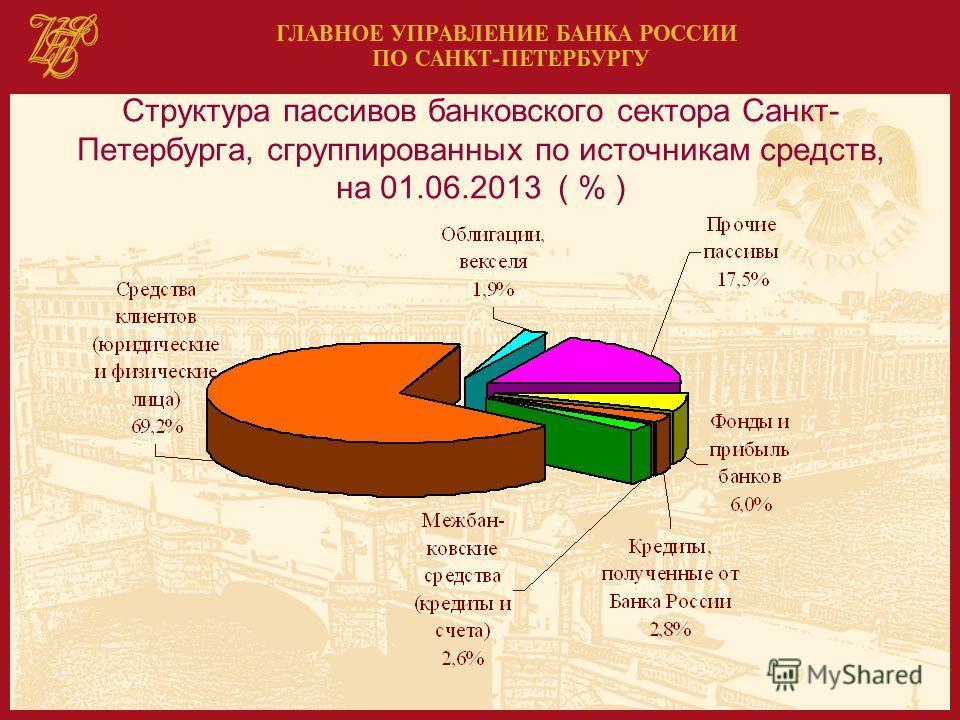 Структура пассивов банковского сектора Санкт- Петербурга, сгруппированных по источникам средств, на 01.06.2013 ( % )