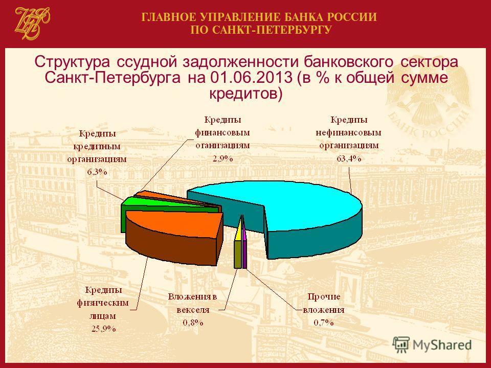 Структура ссудной задолженности банковского сектора Санкт-Петербурга на 01.06.2013 (в % к общей сумме кредитов)