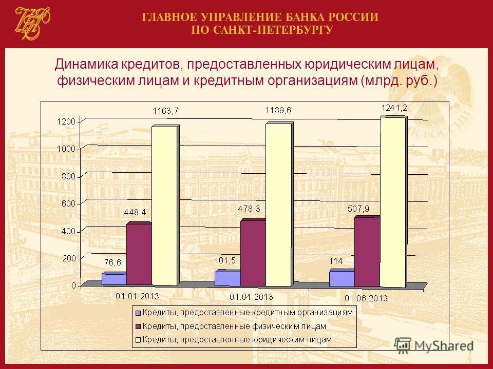 Динамика кредитов, предоставленных юридическим лицам, физическим лицам и кредитным организациям (млрд. руб.)