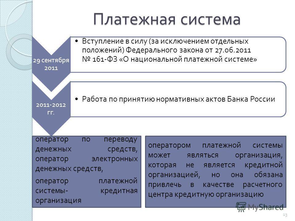 Платежная система 13 29 сентября 2011 Вступление в силу ( за исключением отдельных положений ) Федерального закона от 27.06.2011 161- ФЗ « О национальной платежной системе » 2011-2012 гг. Работа по принятию нормативных актов Банка России оператор по