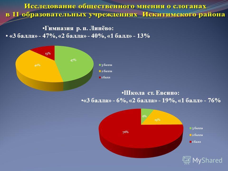 Гимназия р. п. Линёво: «3 балла» - 47%, «2 балла» - 40%, «1 балл» - 13% Школа ст. Евсино: «3 балла» - 6%, «2 балла» - 19%, «1 балл» - 76%