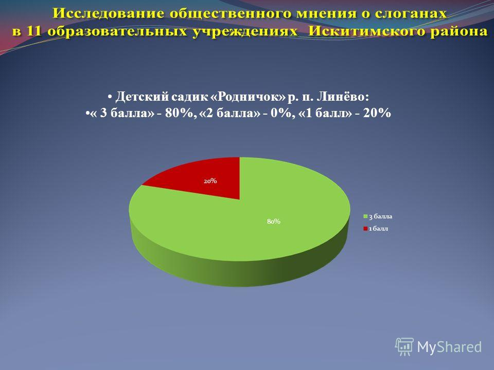 Детский садик «Родничок» р. п. Линёво: « 3 балла» - 80%, «2 балла» - 0%, «1 балл» - 20%