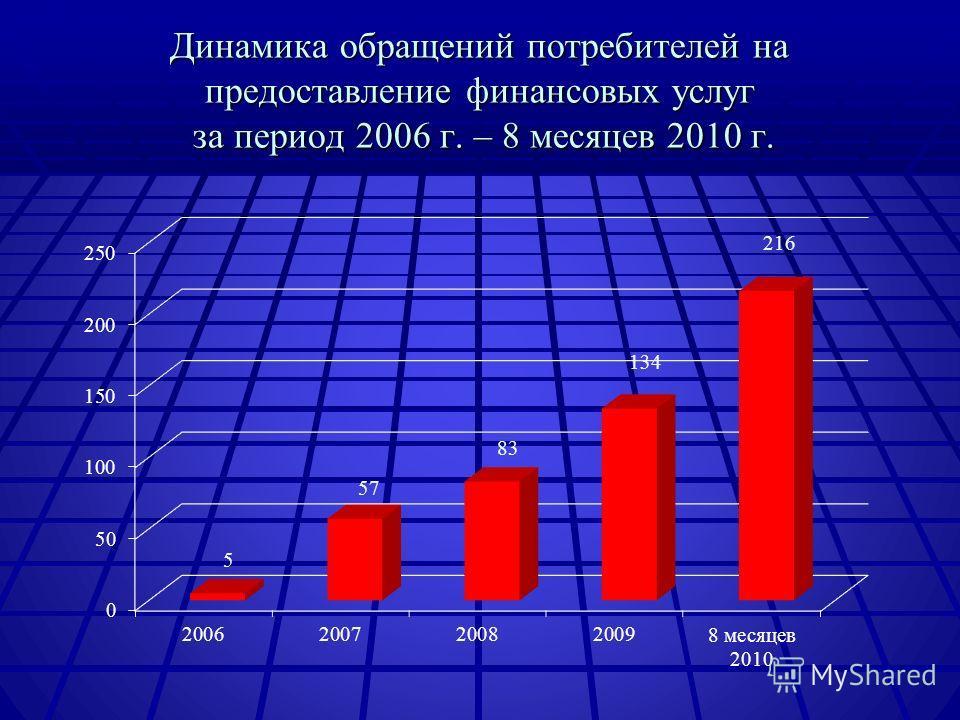 Динамика обращений потребителей на предоставление финансовых услуг за период 2006 г. – 8 месяцев 2010 г.