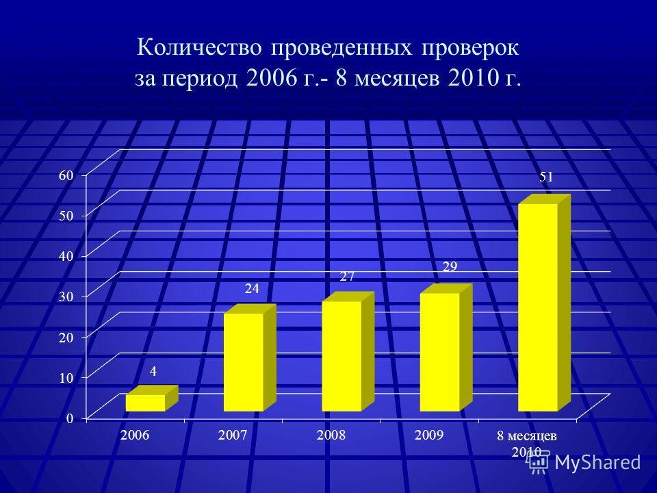 Количество проведенных проверок за период 2006 г.- 8 месяцев 2010 г.