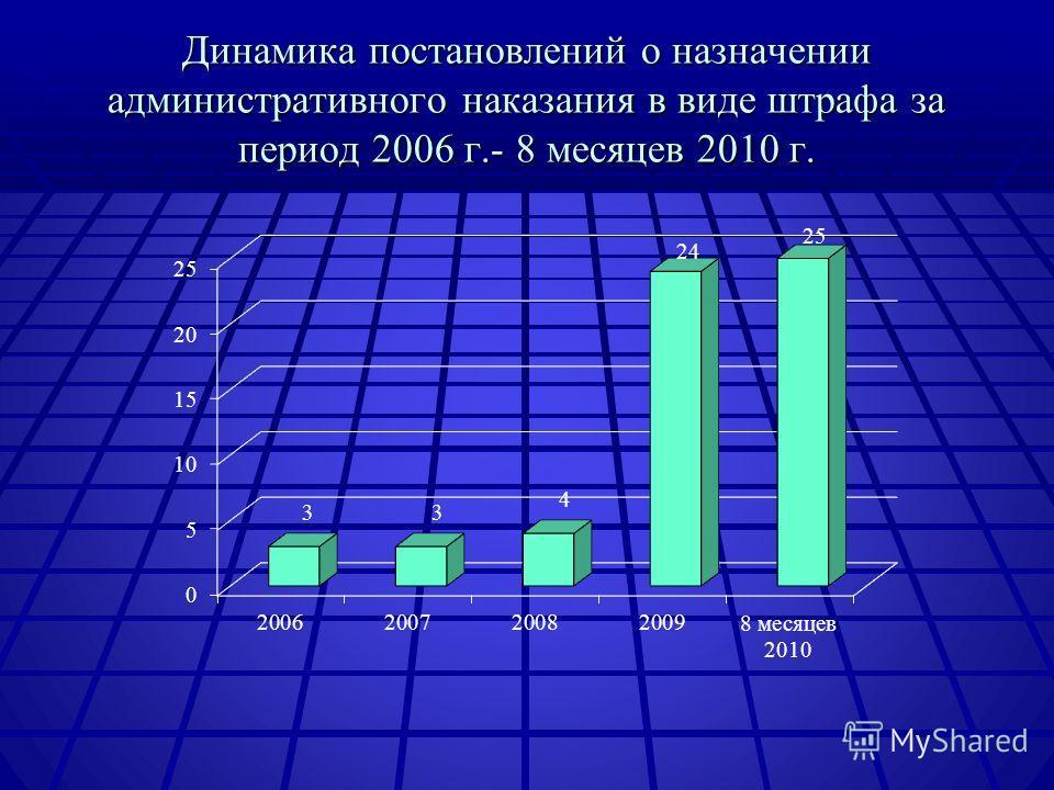 Динамика постановлений о назначении административного наказания в виде штрафа за период 2006 г.- 8 месяцев 2010 г.