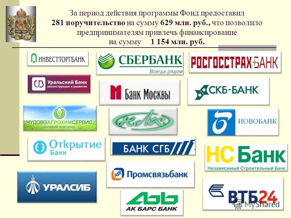 За период действия программы Фонд предоставил 281 поручительство на сумму 629 млн. руб., что позволило предпринимателям привлечь финансирование на сумму 1 154 млн. руб.