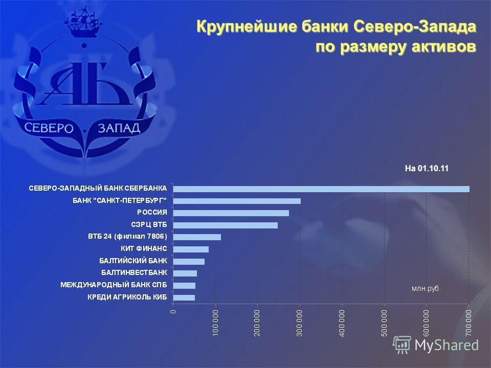 Крупнейшие банки Северо-Запада по размеру активов На 01.10.11
