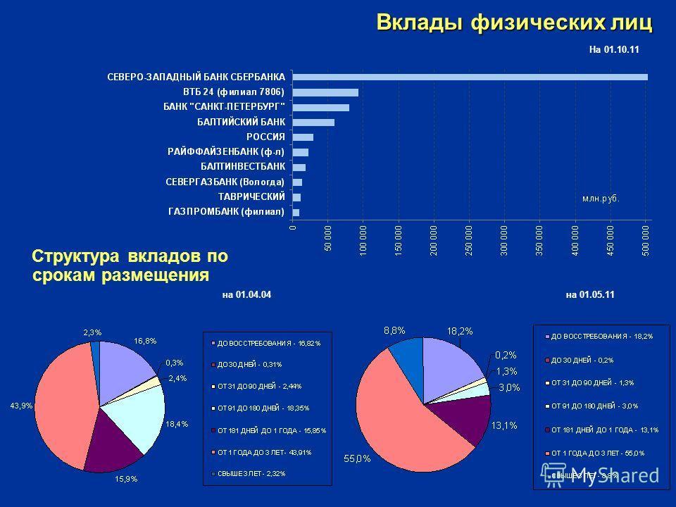 Вклады физических лиц Структура вкладов по срокам размещения на 01.04.04 на 01.05.11 На 01.10.11