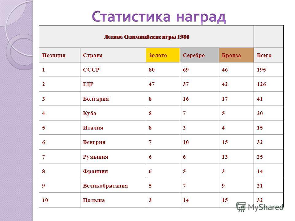 Летние Олимпийские игры 1980 ПозицияСтранаЗолотоСереброБронзаВсего 1СССР806946195 2ГДР473742126 3Болгария8161741 4Куба87520 5Италия83415 6Венгрия7101532 7Румыния661325 8Франция65314 9Великобритания57921 10Польша3141532