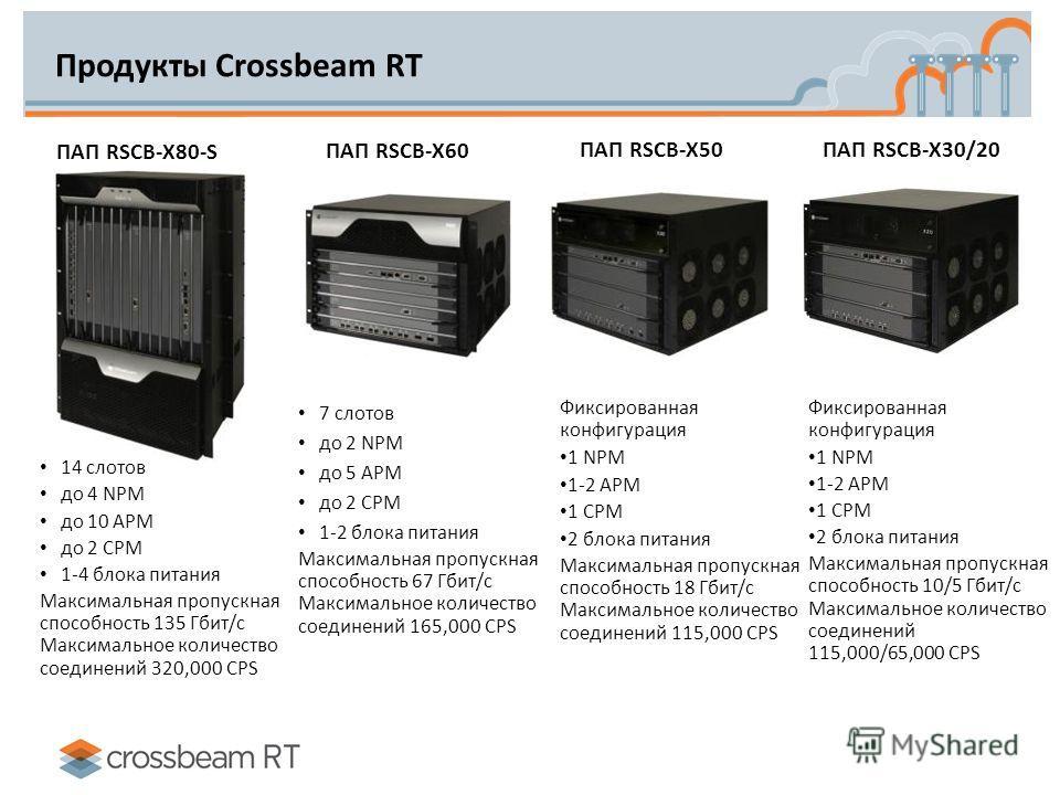 Продукты Crossbeam RT 7 слотов до 2 NPM до 5 APM до 2 CPM 1-2 блока питания Максимальная пропускная способность 67 Гбит/с Максимальное количество соединений 165,000 CPS Фиксированная конфигурация 1 NPM 1-2 APM 1 CPM 2 блока питания Максимальная пропу