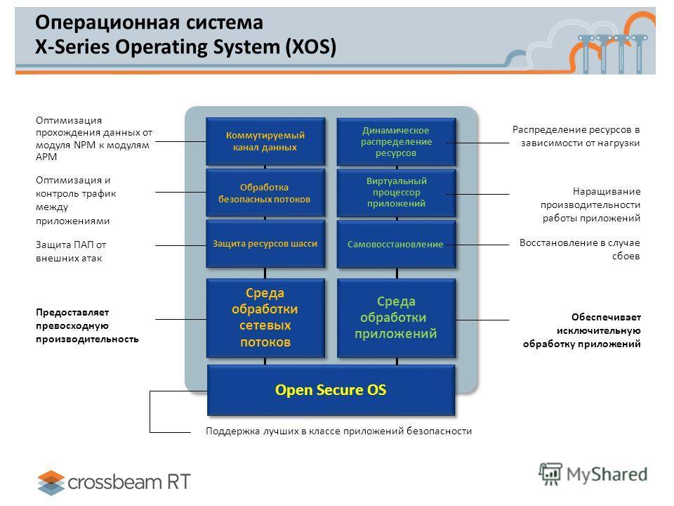 Операционная система X-Series Operating System (XOS) Поддержка лучших в классе приложений безопасности Open Secure OS Оптимизация прохождения данных от модуля NPM к модулям APM Защита ПАП от внешних атак Оптимизация и контроль трафик между приложения