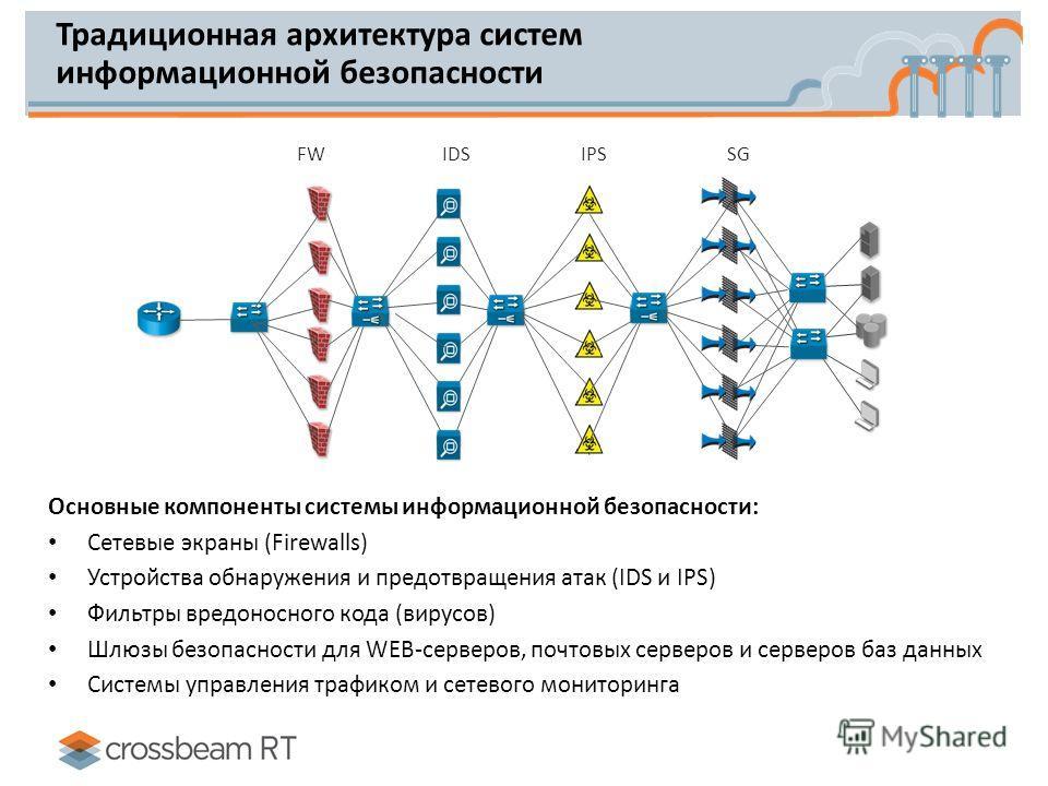 Традиционная архитектура систем информационной безопасности Основные компоненты системы информационной безопасности: Сетевые экраны (Firewalls) Устройства обнаружения и предотвращения атак (IDS и IPS) Фильтры вредоносного кода (вирусов) Шлюзы безопас