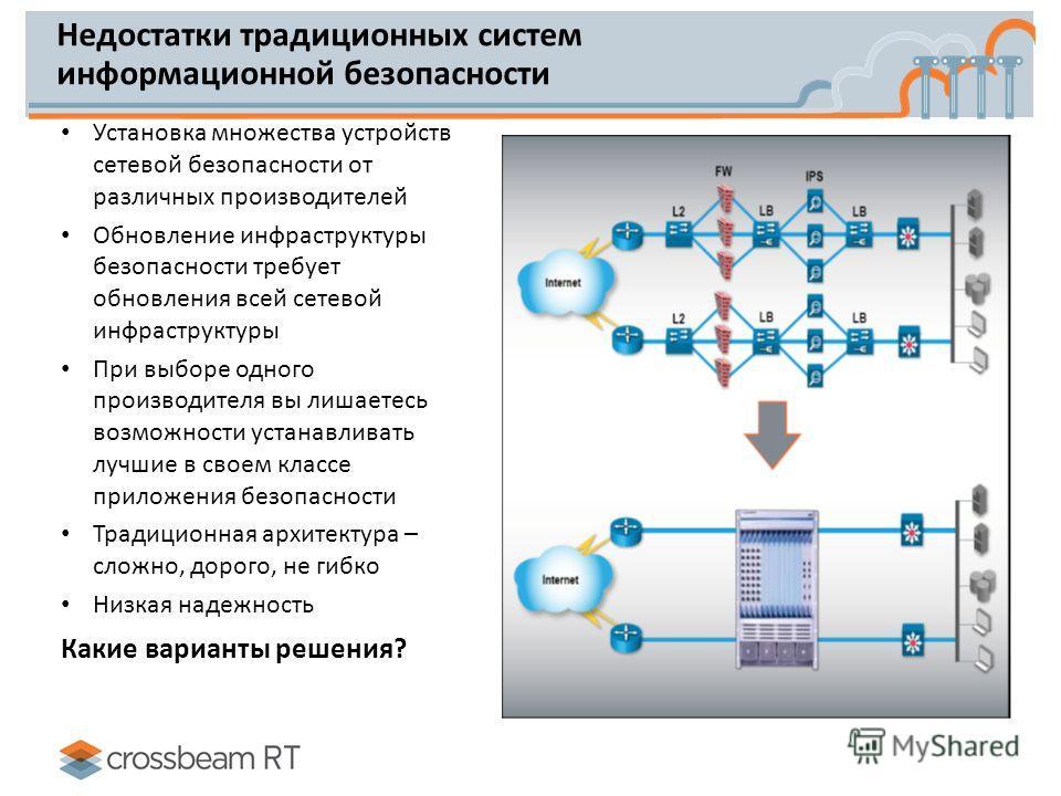 Недостатки традиционных систем информационной безопасности Установка множества устройств сетевой безопасности от различных производителей Обновление инфраструктуры безопасности требует обновления всей сетевой инфраструктуры При выборе одного производ