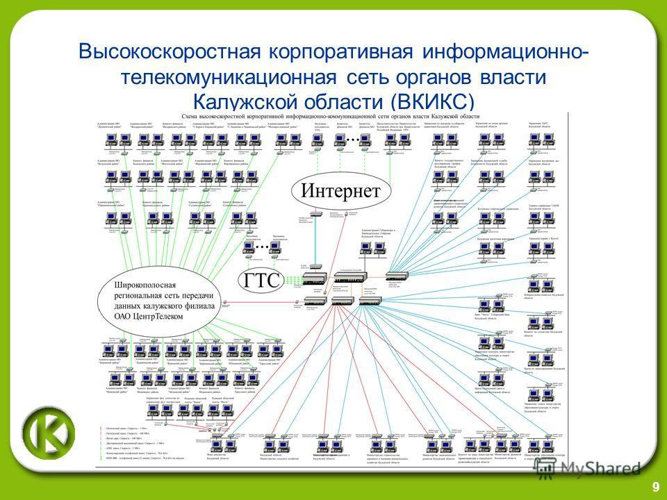 9 Высокоскоростная корпоративная информационно- телекомуникационная сеть органов власти Калужской области (ВКИКС)