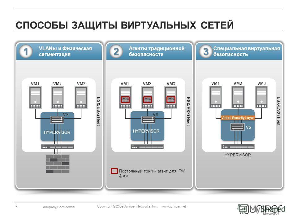 6 Copyright © 2009 Juniper Networks, Inc. www.juniper.net Company Confidential Специальная виртуальная безопасность VM1VM2VM3 VS ESX/ESXi Host Virtual Security Layer Агенты традиционной безопасности VLANы и Физическая сегментация VM1VM2VM3 VS ESX/ESX