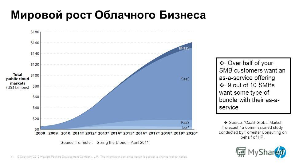 © Copyright 2012 Hewlett-Packard Development Company, L.P. The information contained herein is subject to change without notice. 11 Мировой рост Облачного Бизнеса Over half of your SMB customers want an as-a-service offering 9 out of 10 SMBs want som