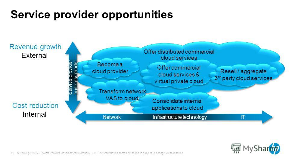 © Copyright 2012 Hewlett-Packard Development Company, L.P. The information contained herein is subject to change without notice. 13 Service provider opportunities Consolidate internal applications to cloud Network Infrastructure technology IT Service
