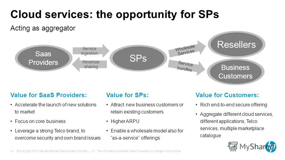 © Copyright 2012 Hewlett-Packard Development Company, L.P. The information contained herein is subject to change without notice. 14 Cloud services: the opportunity for SPs Acting as aggregator Value for SaaS Providers: Accelerate the launch of new so