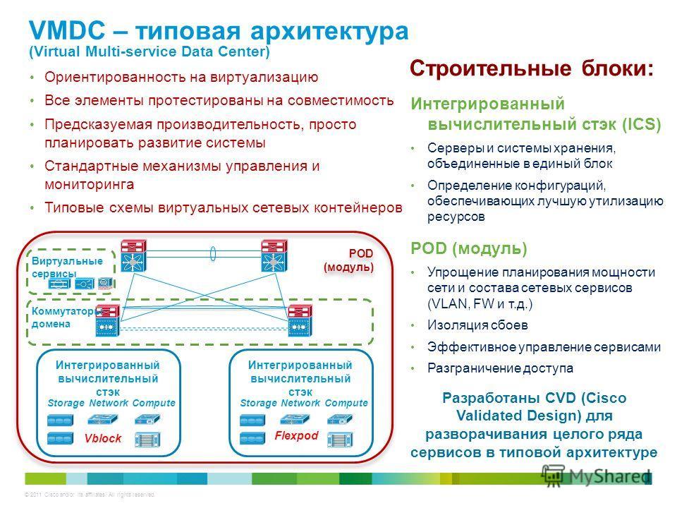 © 2011 Cisco and/or its affiliates. All rights reserved. VMDC – типовая архитектура (Virtual Multi-service Data Center) Интегрированный вычислительный стэк ComputeStorageNetwork Интегрированный вычислительный стэк ComputeStorageNetwork Виртуальные се