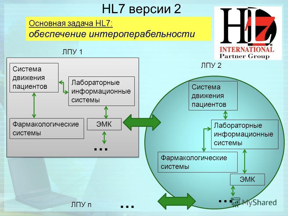 HL7 версии 2 Основная задача HL7: обеспечение интероперабельности Система движения пациентов Лабораторные информационные системы Фармакологические системы ЭМК ЛПУ 1 … ЛПУ 2 Система движения пациентов Лабораторные информационные системы Фармакологичес