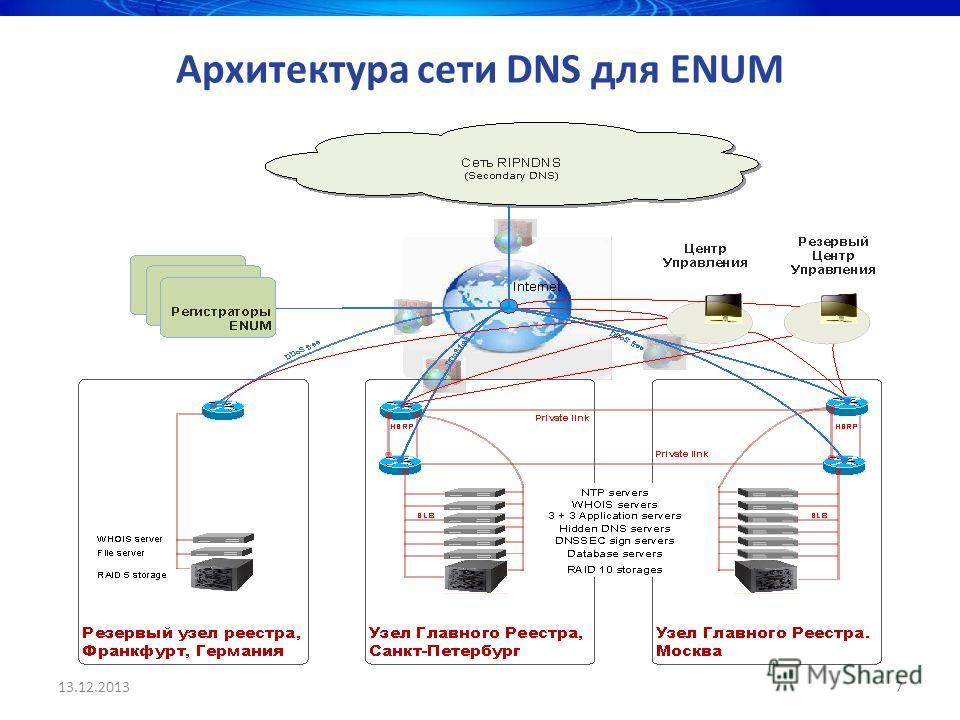 13.12.20137 Архитектура сети DNS для ENUM